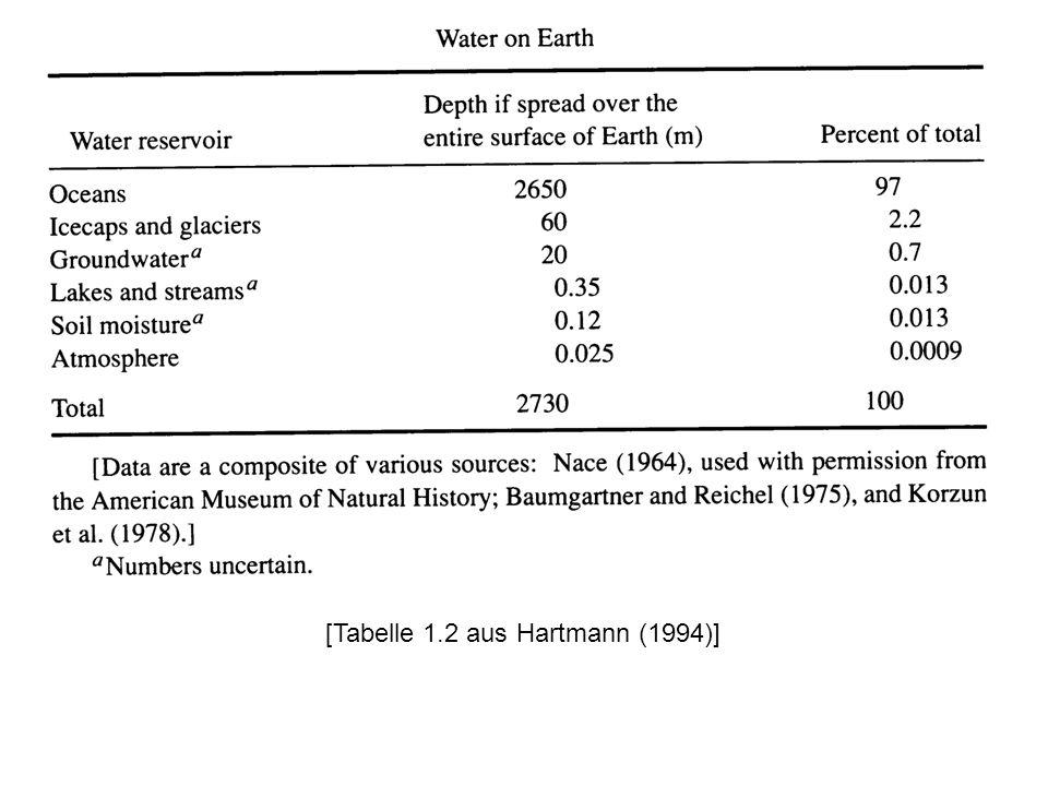 [Tabelle 1.2 aus Hartmann (1994)]